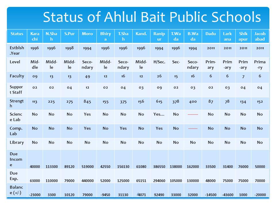 Status of Ahlul Bait Public Schools 6