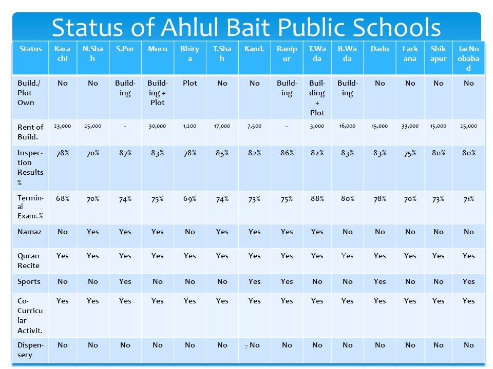 Requirements for Ahlul Bait Public Schools 8