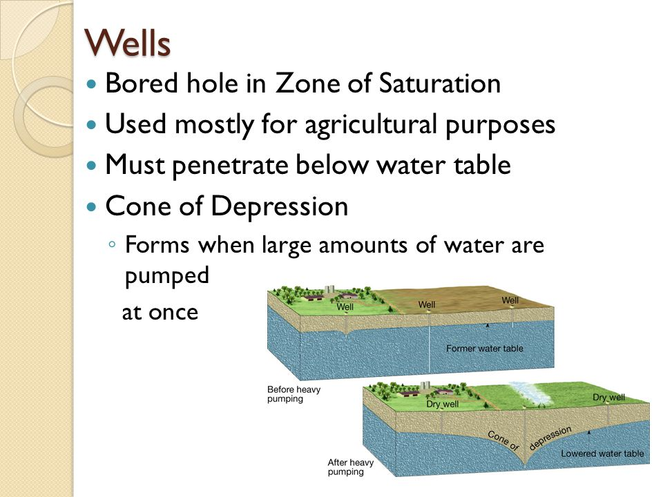 Wells Bored hole in Zone of Saturation Used mostly for agricultural purposes Must penetrate below water table Cone of Depression ◦ Forms when large amounts of water are pumped at once