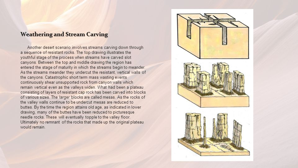 Weathering and Stream Carving Another desert scenario involves streams carving down through a sequence of resistant rocks.