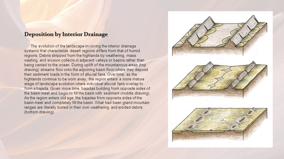 Deposition by Interior Drainage The evolution of the landscape involving the interior drainage systems that characterize desert regions differs from that of humid regions.