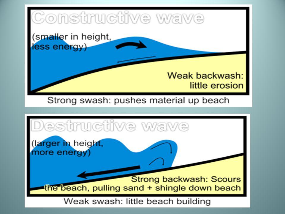 Exam Questions Coastal Processes, Patterns & Landforms