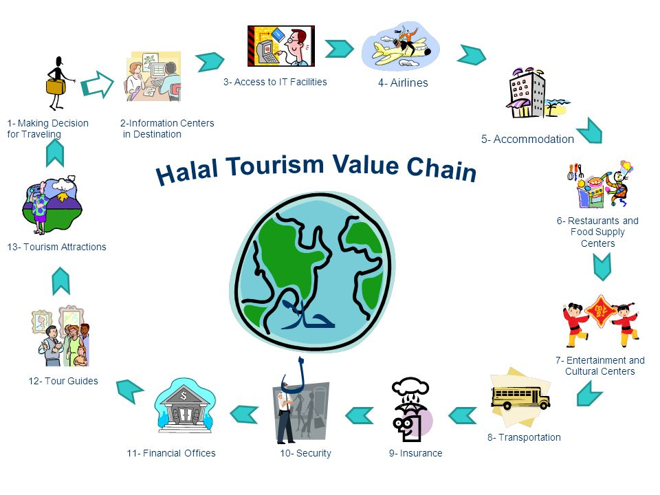 1- Making Decision for Traveling 2-Information Centers in Destination 3- Access to IT Facilities 4- Airlines 5- Accommodation 6- Restaurants and Food Supply Centers 7- Entertainment and Cultural Centers 8- Transportation 9- Insurance10- Security11- Financial Offices 12- Tour Guides 13- Tourism Attractions حلا ل