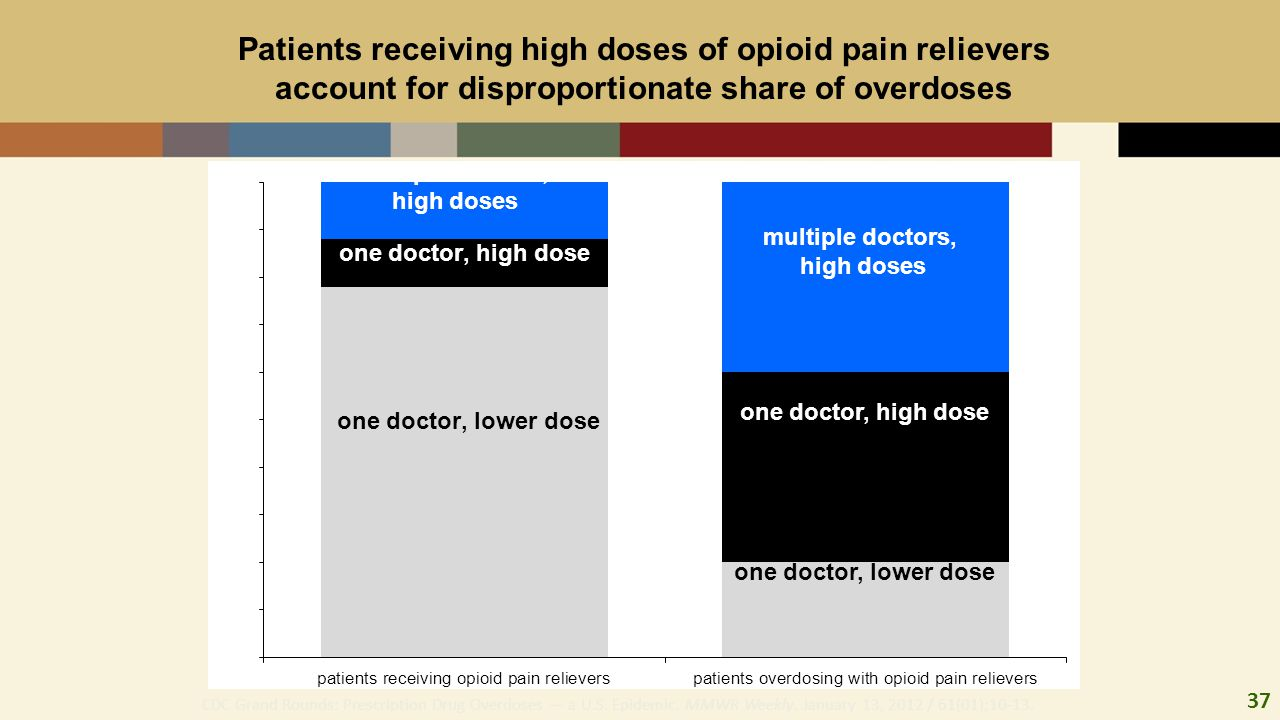 37 Patients receiving high doses of opioid pain relievers account for disproportionate share of overdoses Percent CDC Grand Rounds: Prescription Drug Overdoses — a U.S.