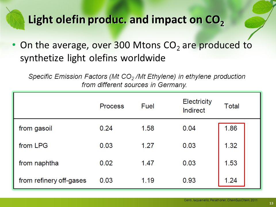Light olefin produc. and impact on CO 2 On the average, over 300 Mtons CO 2 are produced to synthetize light olefins worldwide 13 Specific Emission Fa