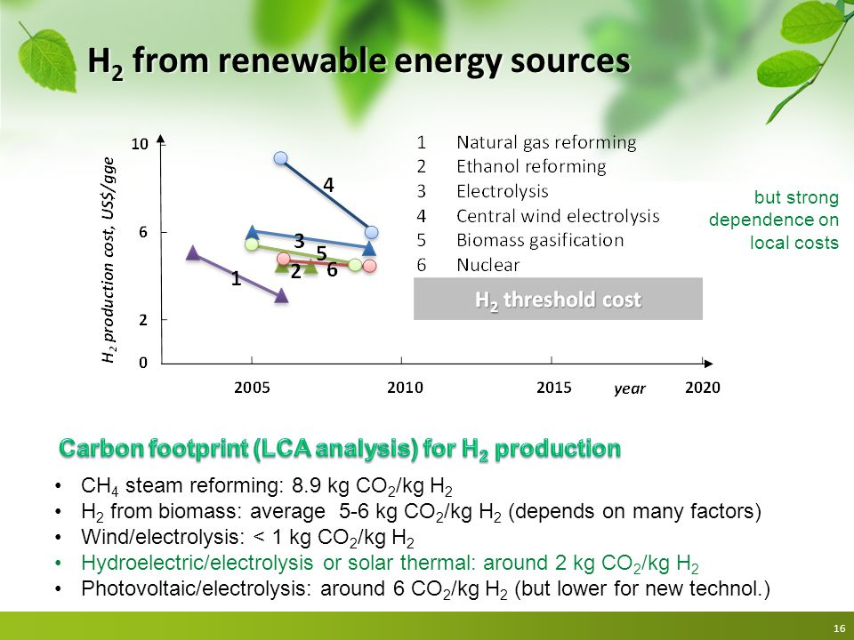 H 2 from renewable energy sources 16 CH 4 steam reforming: 8.9 kg CO 2 /kg H 2 H 2 from biomass: average 5-6 kg CO 2 /kg H 2 (depends on many factors)