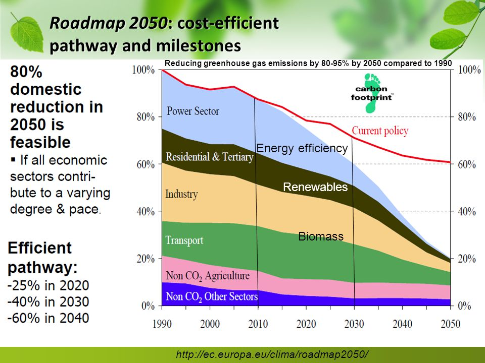 Roadmap 2050: cost-efficient pathway and milestones http://ec.europa.eu/clima/roadmap2050/ Energy efficiency Renewables Biomass Reducing greenhouse gas emissions by 80-95% by 2050 compared to 1990