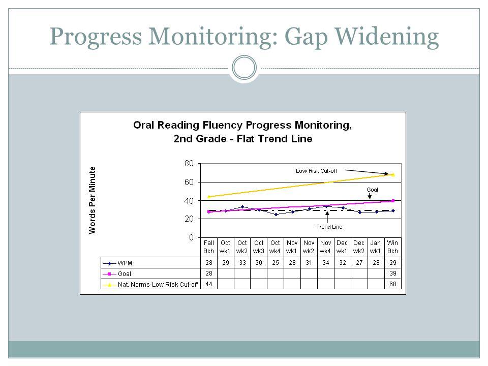 Progress Monitoring: Closing the Gap