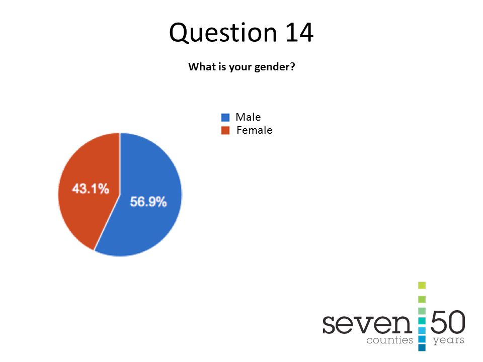 What is your gender Male Female Question 14