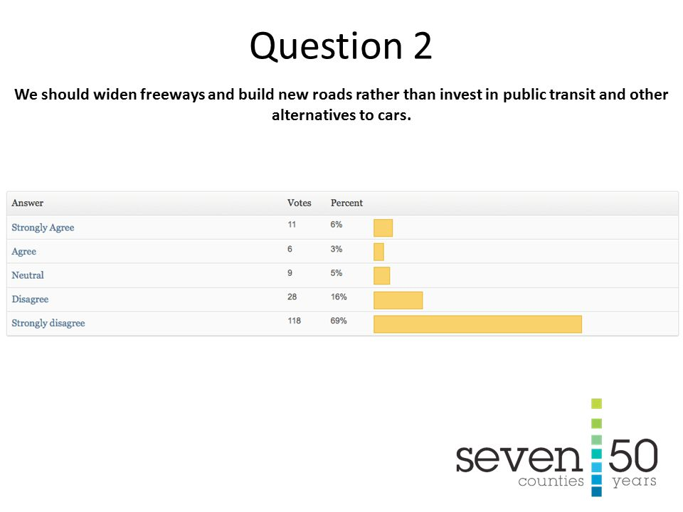 We should widen freeways and build new roads rather than invest in public transit and other alternatives to cars.