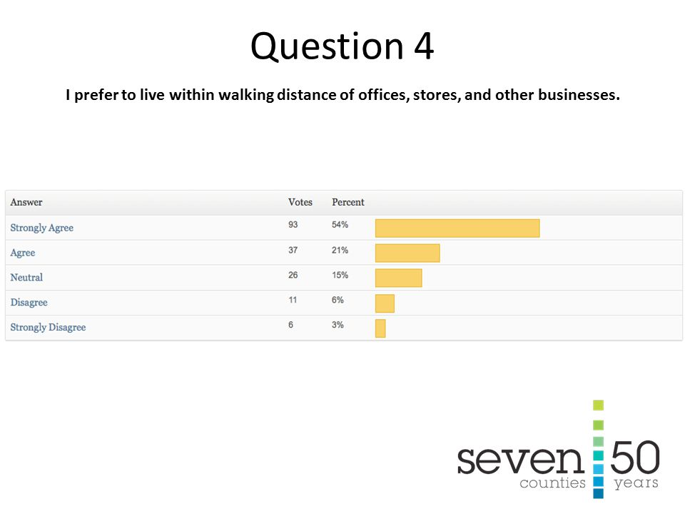 I prefer to live within walking distance of offices, stores, and other businesses. Question 4