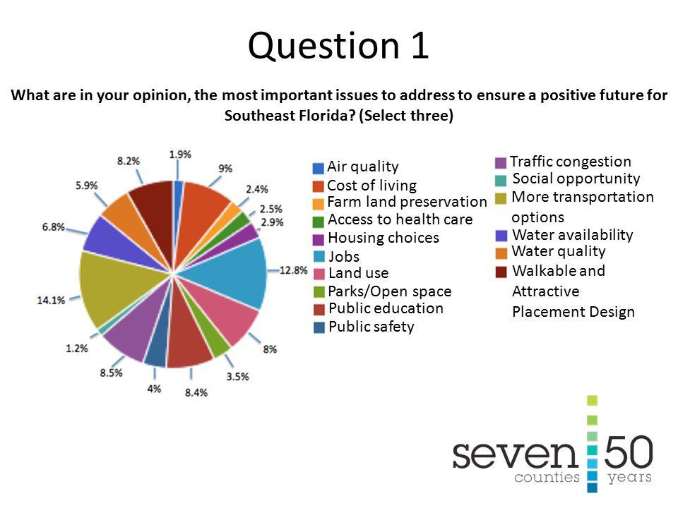 Most people see both positive and negative aspects of change taking place in the seven counties.