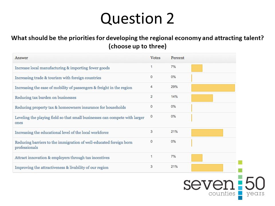 What should be the priorities for developing the regional economy and attracting talent.