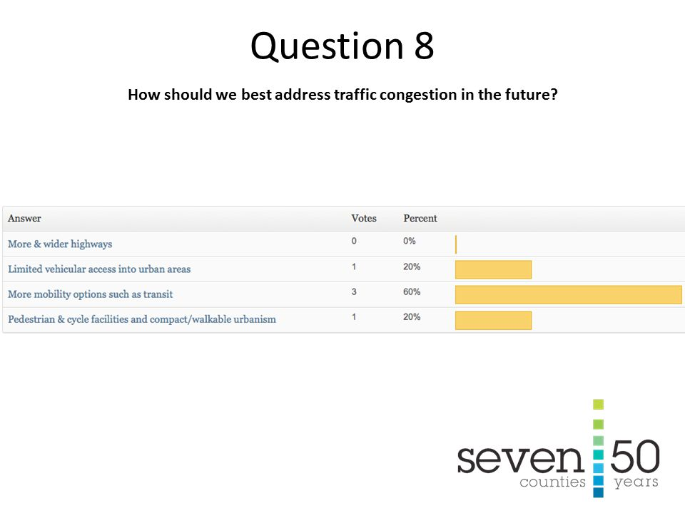 How should we best address traffic congestion in the future Question 8