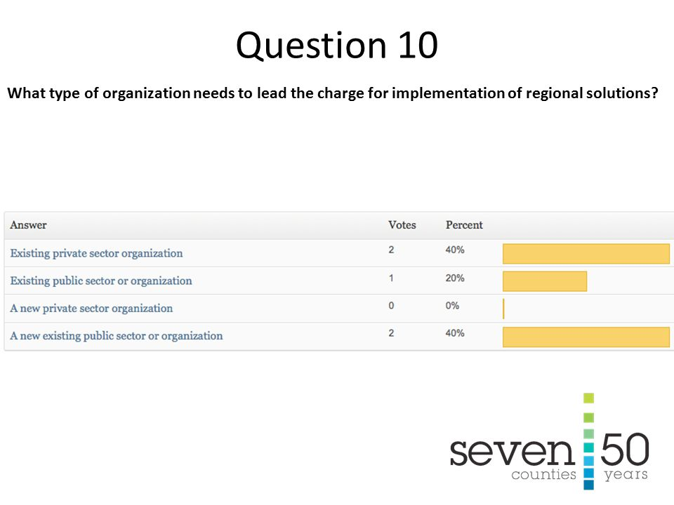 What type of organization needs to lead the charge for implementation of regional solutions.
