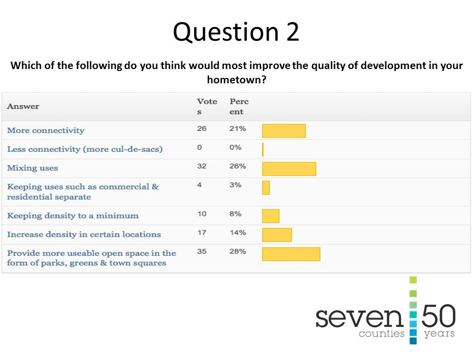 Which of the following do you think would most improve the quality of development in your hometown.