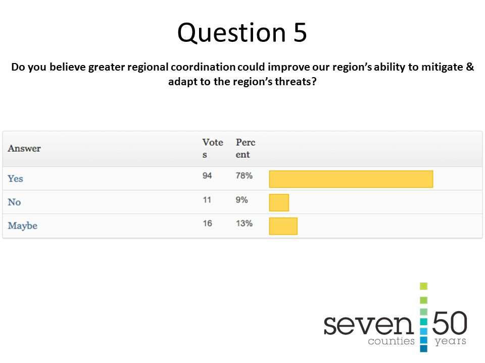 Do you believe greater regional coordination could improve our region's ability to mitigate & adapt to the region's threats.