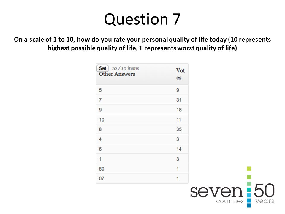 On a scale of 1 to 10, how do you rate your personal quality of life today (10 represents highest possible quality of life, 1 represents worst quality of life) Question 7