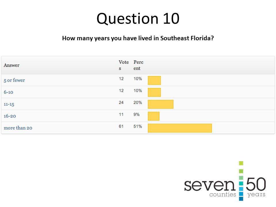 How many years you have lived in Southeast Florida Question 10