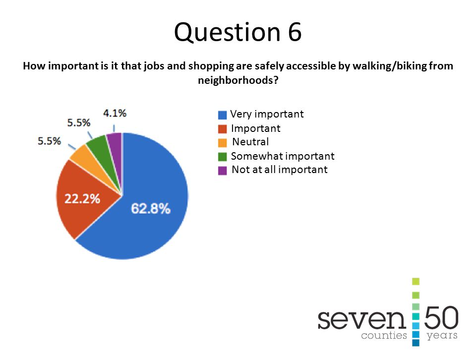 22.2% Very important Important Neutral Not at all important Somewhat important How important is it that jobs and shopping are safely accessible by walking/biking from neighborhoods.
