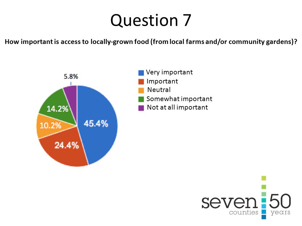 Pick the statement with which you most agree about transportation investments in the region today: Question 5