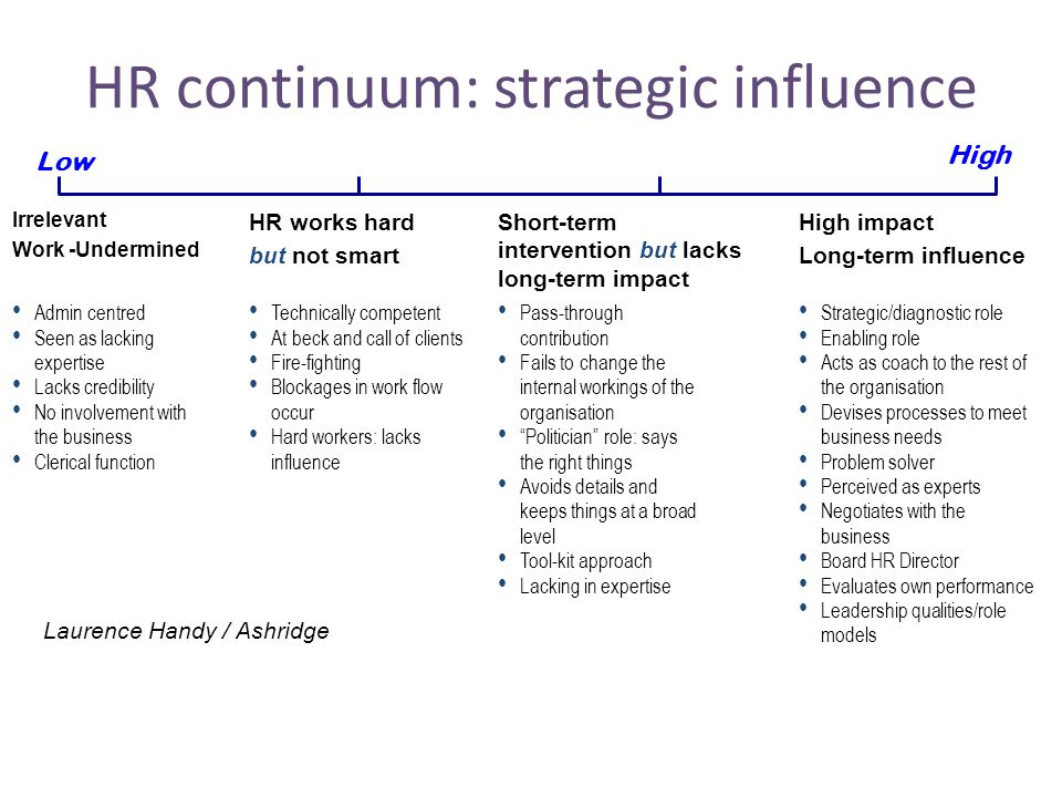 HR continuum: strategic influence Low High Irrelevant Work -Undermined Admin centred Seen as lacking expertise Lacks credibility No involvement with t