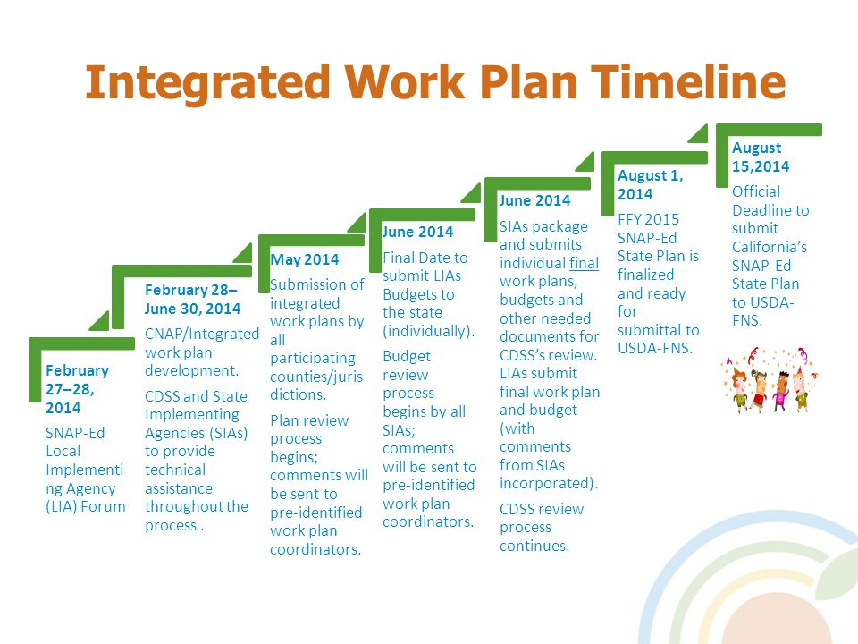 Integrated Work Plan Timeline February 27– 28, 2014 SNAP-Ed Local Implementing Agency (LIA) Forum February 28– June 30, 2014 CNAP/Integrated work plan development.