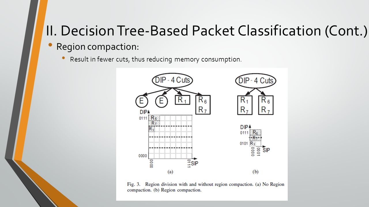 II. Decision Tree-Based Packet Classification (Cont.) Region compaction: Result in fewer cuts, thus reducing memory consumption.