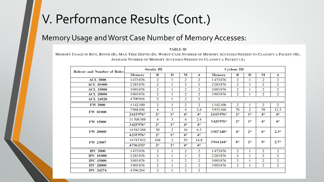 V. Performance Results (Cont.) Memory Usage and Worst Case Number of Memory Accesses: