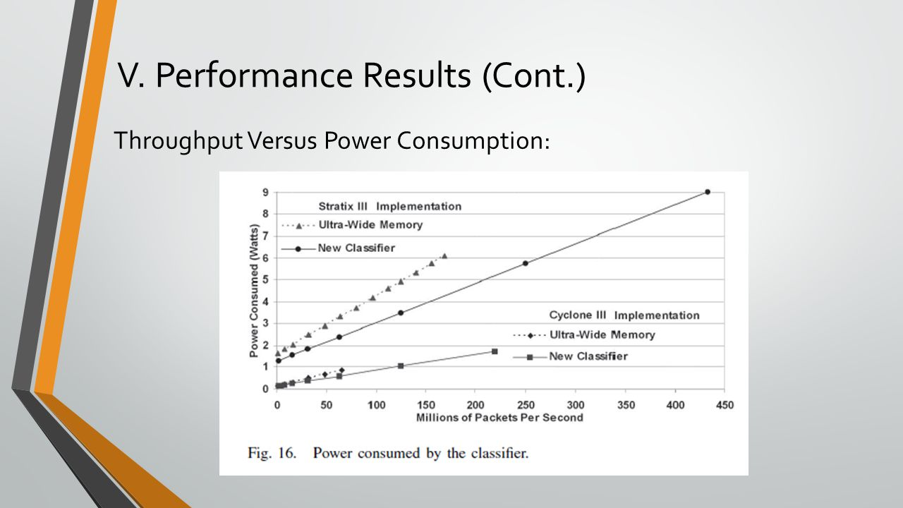V. Performance Results (Cont.) Throughput Versus Power Consumption: