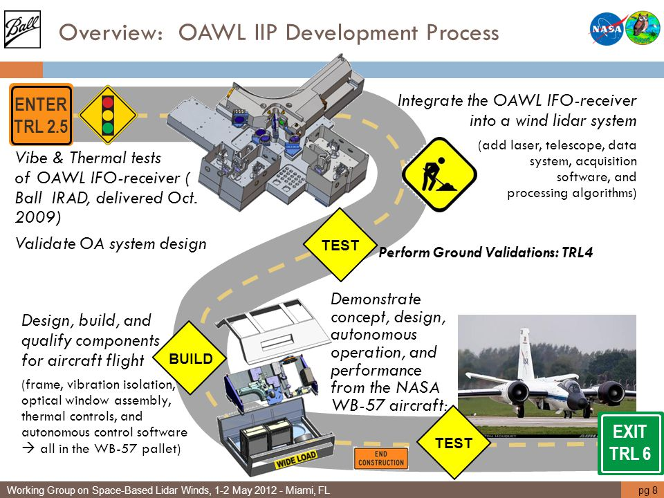 Overview: OAWL IIP Development Process Vibe & Thermal tests of OAWL IFO-receiver ( Ball IRAD, delivered Oct. 2009) Validate OA system design Perform G