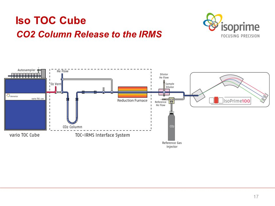 CO2 Column Release to the IRMS Iso TOC Cube 17