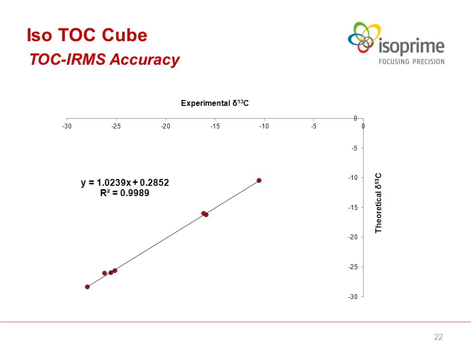 TOC-IRMS Accuracy Iso TOC Cube 22