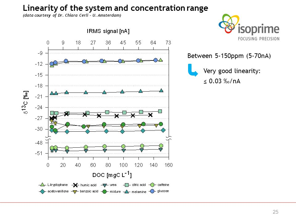 25 Linearity of the system and concentration range (data courtesy of Dr.