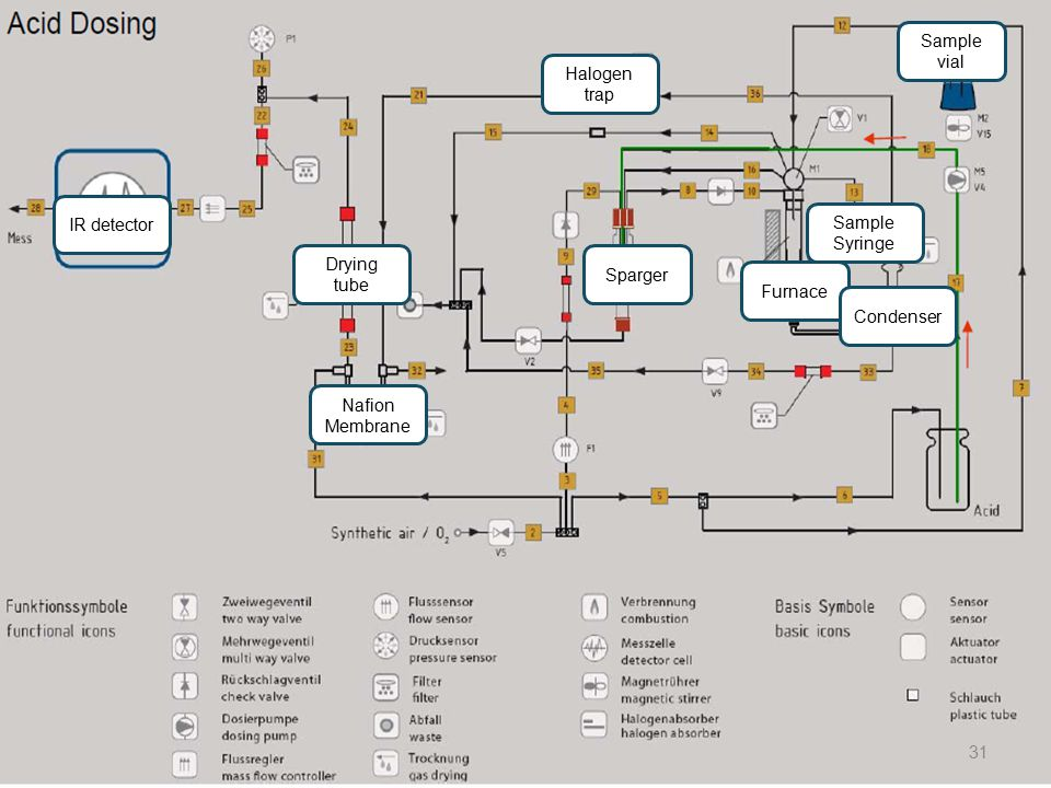 Sample vial Sparger Furnace Condenser Sample Syringe Halogen trap Nafion Membrane Drying tube IR detector 31