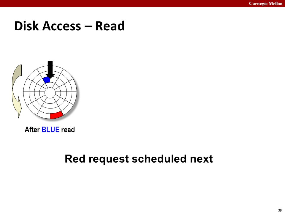 Carnegie Mellon 30 Disk Access – Read After BLUE read Red request scheduled next