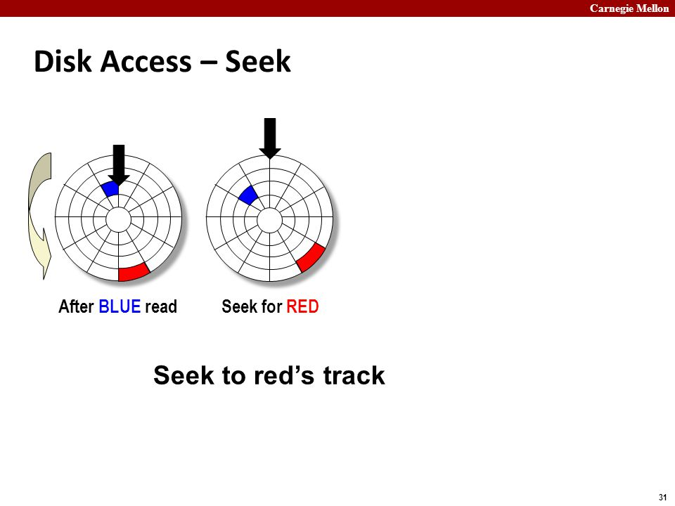 Carnegie Mellon 31 Disk Access – Seek After BLUE readSeek for RED Seek to red's track