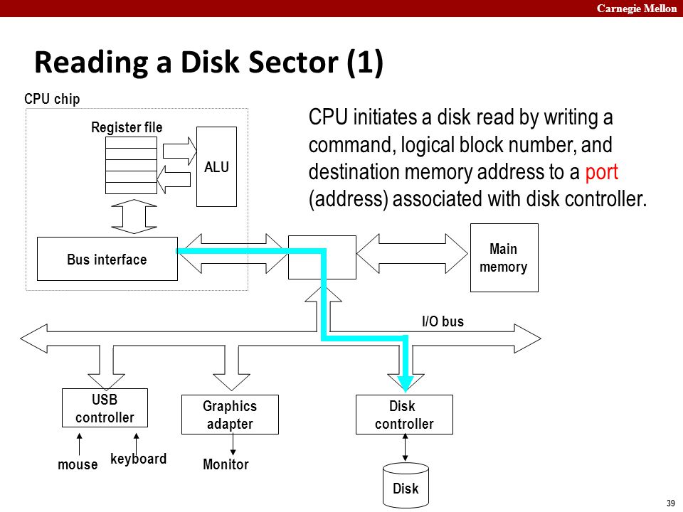 Carnegie Mellon 39 Reading a Disk Sector (1) Main memory ALU Register file CPU chip Disk controller Graphics adapter USB controller mouse keyboard Monitor Disk I/O bus Bus interface CPU initiates a disk read by writing a command, logical block number, and destination memory address to a port (address) associated with disk controller.