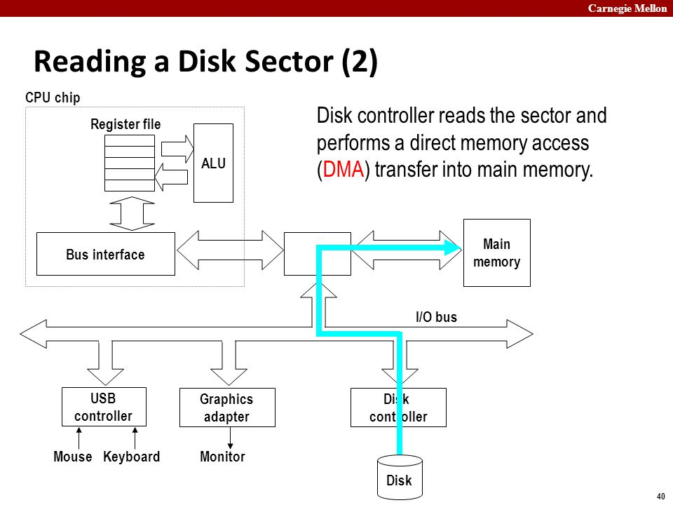 Carnegie Mellon 40 Reading a Disk Sector (2) Main memory ALU Register file CPU chip Disk controller Graphics adapter USB controller MouseKeyboardMonitor Disk I/O bus Bus interface Disk controller reads the sector and performs a direct memory access (DMA) transfer into main memory.