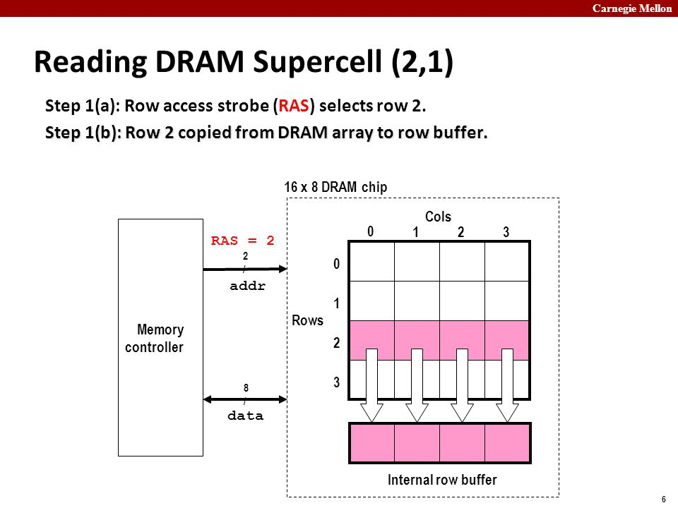 Carnegie Mellon 6 Reading DRAM Supercell (2,1) Step 1(a): Row access strobe (RAS) selects row 2.