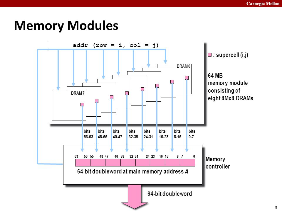 Carnegie Mellon 8 Memory Modules : supercell (i,j) 64 MB memory module consisting of eight 8Mx8 DRAMs addr (row = i, col = j) Memory controller DRAM 7 DRAM 0 03178151623243263394047485556 64-bit doubleword at main memory address A bits 0-7 bits 8-15 bits 16-23 bits 24-31 bits 32-39 bits 40-47 bits 48-55 bits 56-63 64-bit doubleword 03178151623243263394047485556
