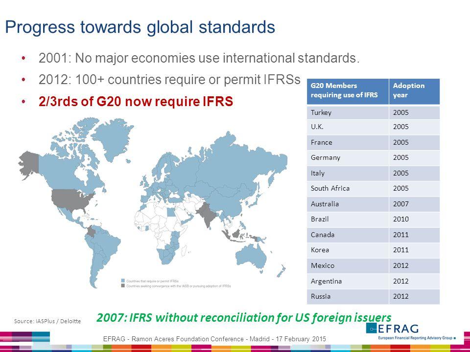 Progress towards global standards 2001: No major economies use international standards.
