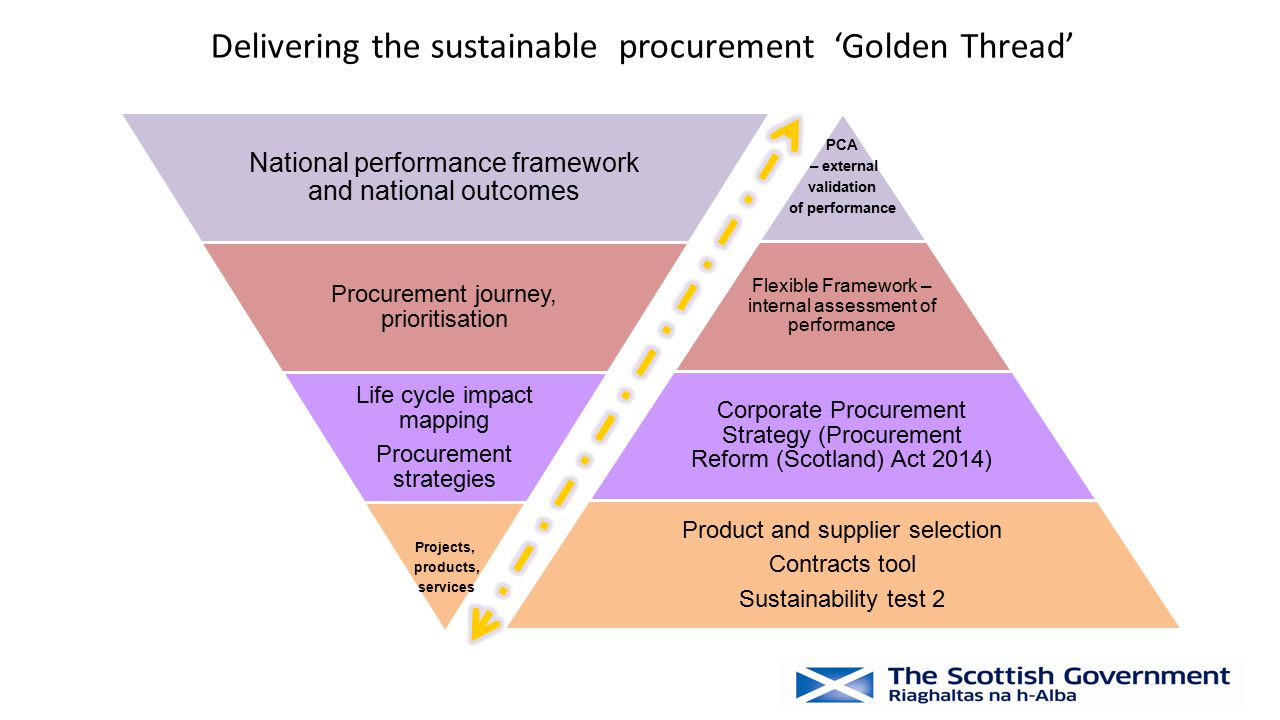 National performance framework and national outcomes Procurement journey, prioritisation Life cycle impact mapping Procurement strategies Projects, pr