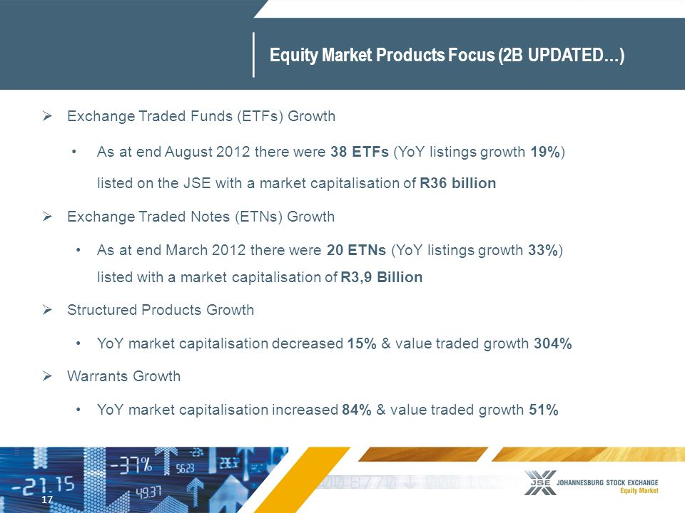 17 Equity Market Products Focus (2B UPDATED…)  Exchange Traded Funds (ETFs) Growth As at end August 2012 there were 38 ETFs (YoY listings growth 19%) listed on the JSE with a market capitalisation of R36 billion  Exchange Traded Notes (ETNs) Growth As at end March 2012 there were 20 ETNs (YoY listings growth 33%) listed with a market capitalisation of R3,9 Billion  Structured Products Growth YoY market capitalisation decreased 15% & value traded growth 304%  Warrants Growth YoY market capitalisation increased 84% & value traded growth 51%