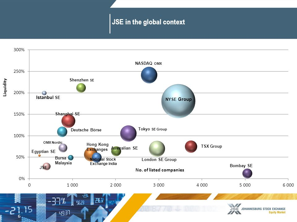 6 JSE in the global context No. of listed companies Liquidity