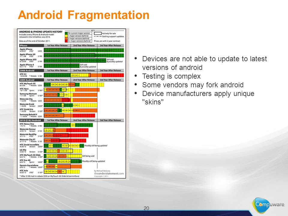 Android Fragmentation Devices are not able to update to latest versions of android Testing is complex Some vendors may fork android Device manufacturers apply unique skins 20