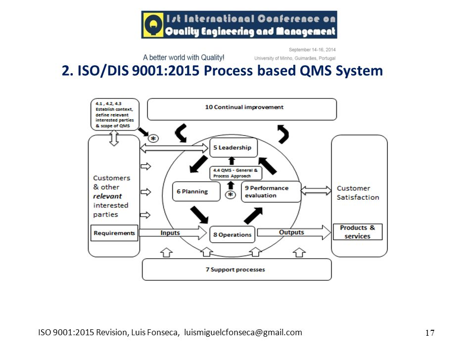 2. ISO/DIS 9001:2015 Process based QMS System 17ISO 9001:2015 Revision, Luis Fonseca, luismiguelcfonseca@gmail.com