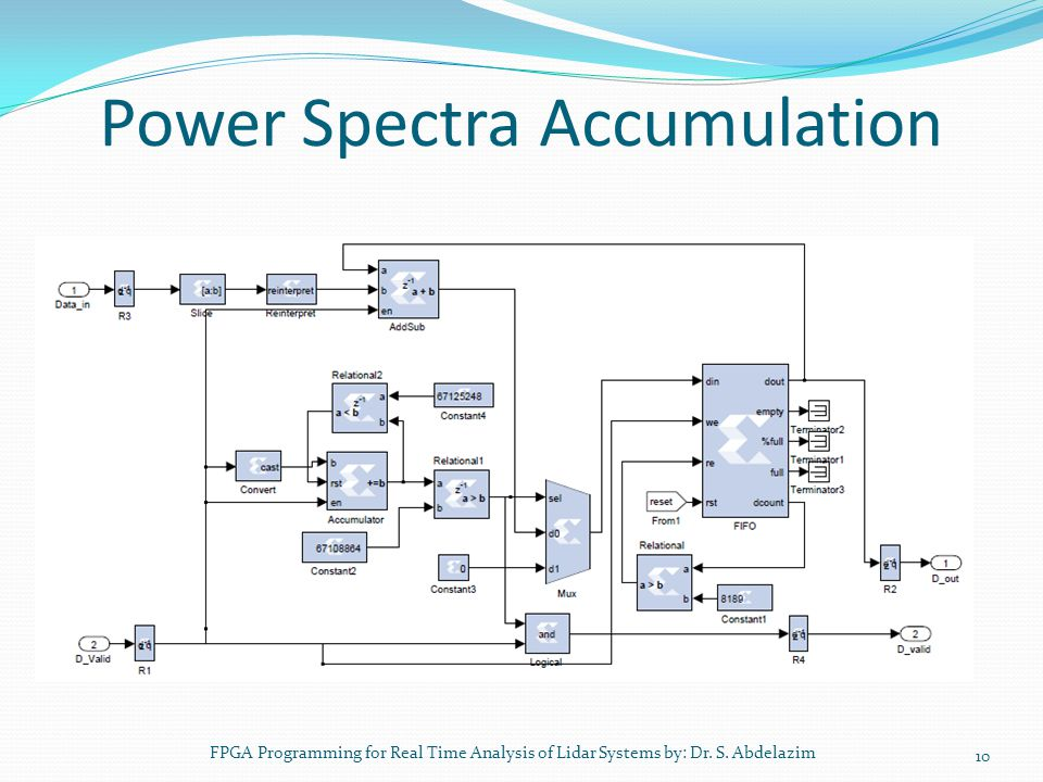 Power Spectra Accumulation FPGA Programming for Real Time Analysis of Lidar Systems by: Dr. S. Abdelazim 10