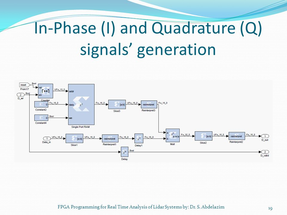 In-Phase (I) and Quadrature (Q) signals' generation 19 FPGA Programming for Real Time Analysis of Lidar Systems by: Dr. S. Abdelazim