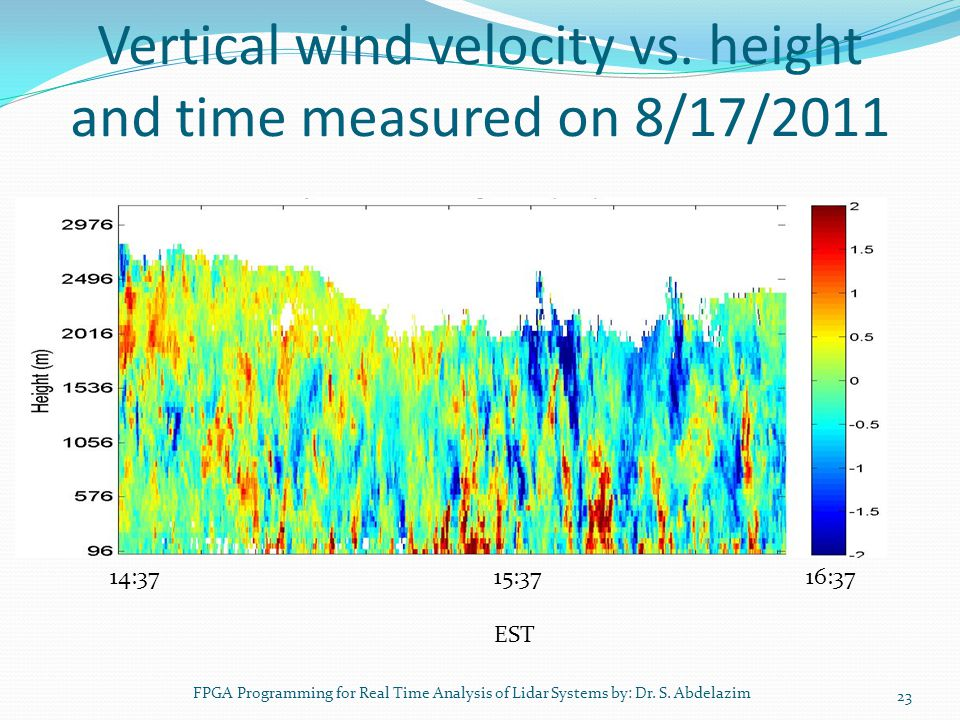 Vertical wind velocity vs. height and time measured on 8/17/2011 23 14:37 15:37 16:37 EST FPGA Programming for Real Time Analysis of Lidar Systems by: